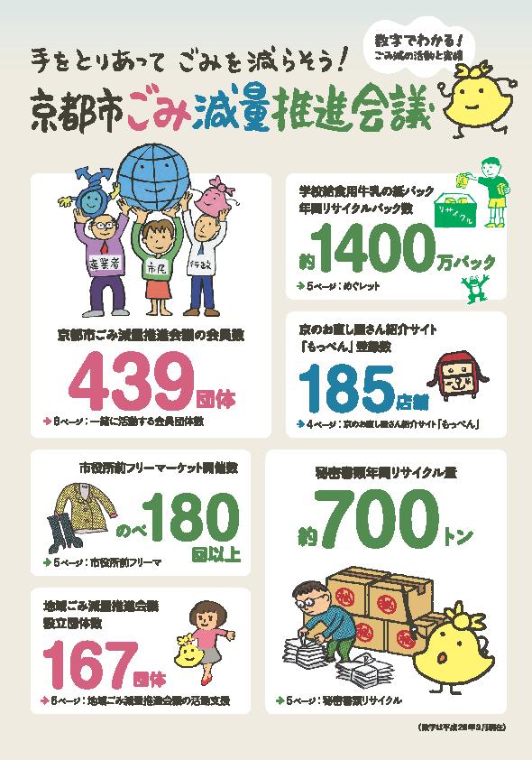 京都市ごみ減量推進会議パンフレット表紙