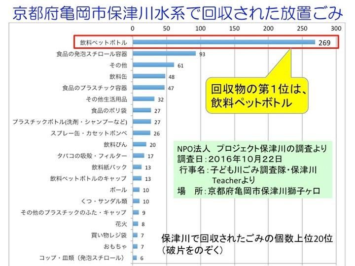 京都府内保津川でのごみ調査結果
