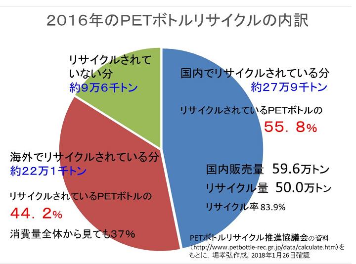 2016年のPETボトルリサイクルの内訳